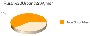 Ajmer census population